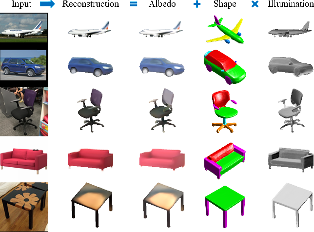 Figure 1 for Fully Understanding Generic Objects: Modeling, Segmentation, and Reconstruction
