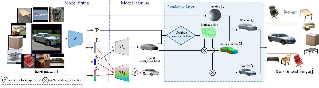 Figure 3 for Fully Understanding Generic Objects: Modeling, Segmentation, and Reconstruction