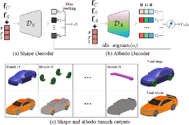 Figure 4 for Fully Understanding Generic Objects: Modeling, Segmentation, and Reconstruction