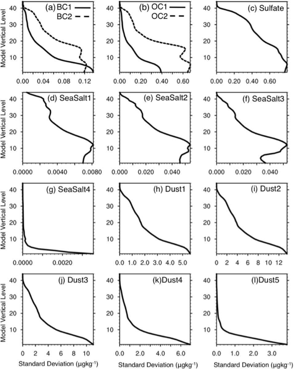 Figure 1 from Assimilating MODIS aerosol optical depth using
