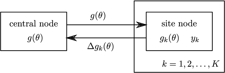 Figure 1 for Expectation propagation as a way of life: A framework for Bayesian inference on partitioned data