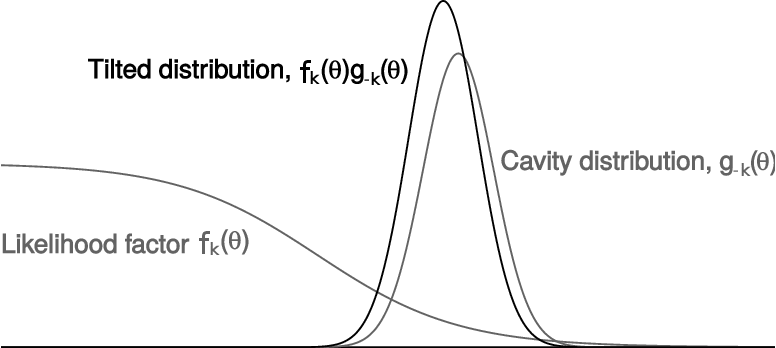 Figure 3 for Expectation propagation as a way of life: A framework for Bayesian inference on partitioned data