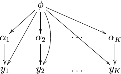 Figure 4 for Expectation propagation as a way of life: A framework for Bayesian inference on partitioned data