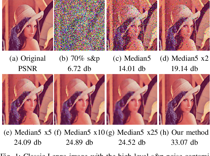 Figure 1 for Convolutional Neural Network with Median Layers for Denoising Salt-and-Pepper Contaminations