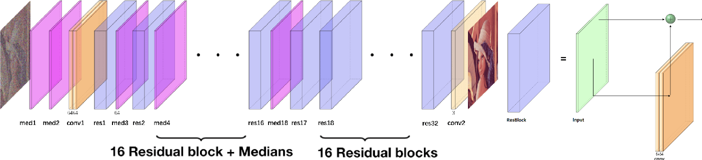 Figure 4 for Convolutional Neural Network with Median Layers for Denoising Salt-and-Pepper Contaminations