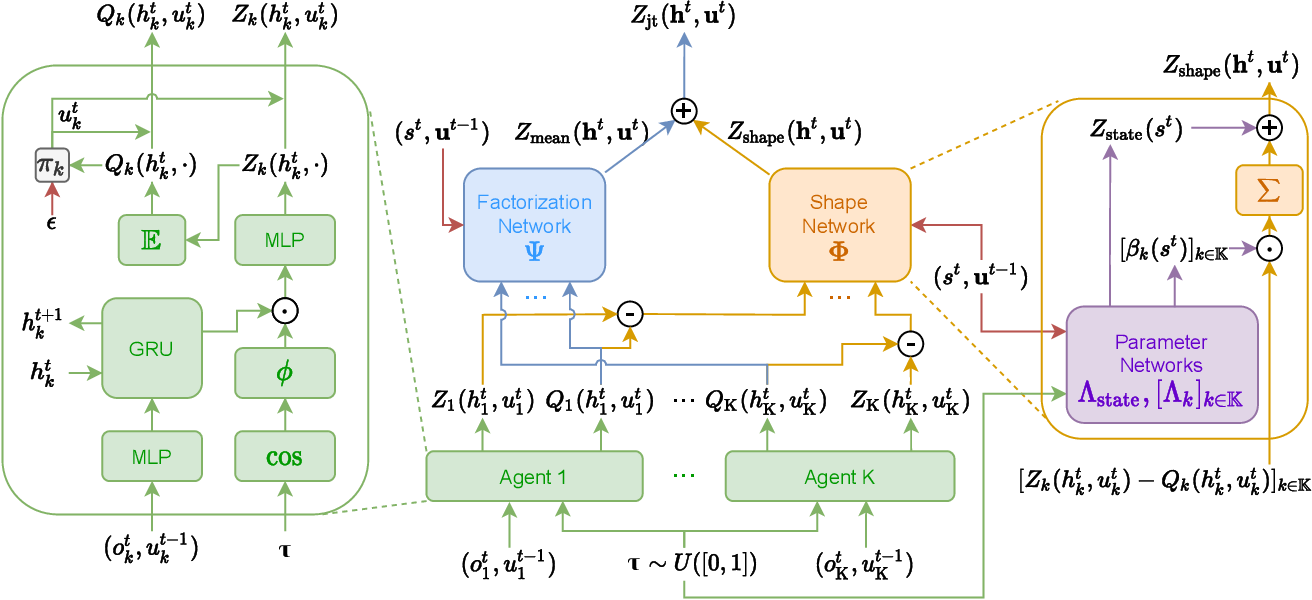 Figure 1 for DFAC Framework: Factorizing the Value Function via Quantile Mixture for Multi-Agent Distributional Q-Learning