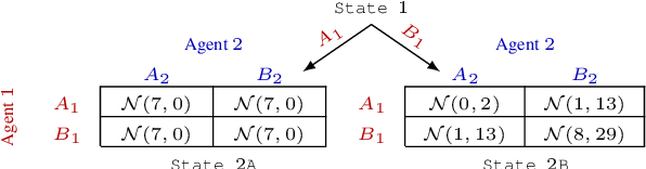 Figure 3 for DFAC Framework: Factorizing the Value Function via Quantile Mixture for Multi-Agent Distributional Q-Learning