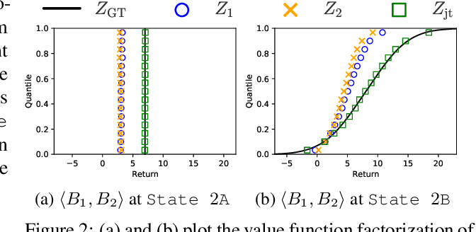 Figure 2 for DFAC Framework: Factorizing the Value Function via Quantile Mixture for Multi-Agent Distributional Q-Learning