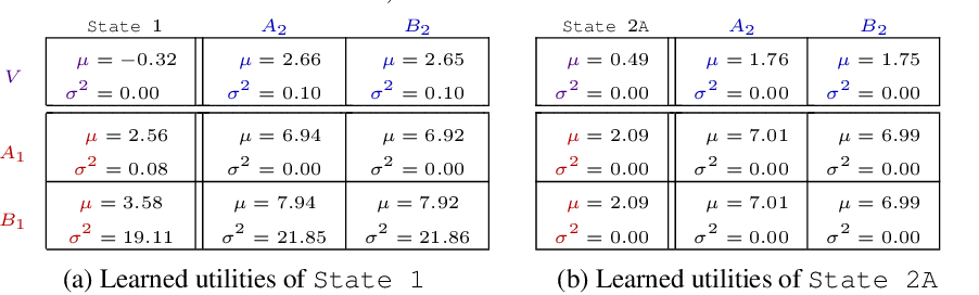 Figure 4 for DFAC Framework: Factorizing the Value Function via Quantile Mixture for Multi-Agent Distributional Q-Learning