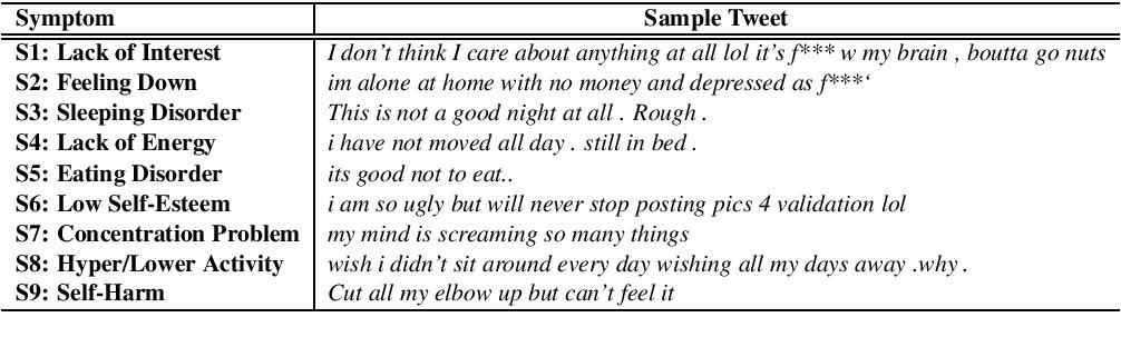 Figure 1 for Identifying Depressive Symptoms from Tweets: Figurative Language Enabled Multitask Learning Framework