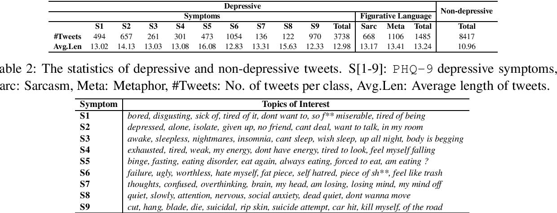 Figure 2 for Identifying Depressive Symptoms from Tweets: Figurative Language Enabled Multitask Learning Framework