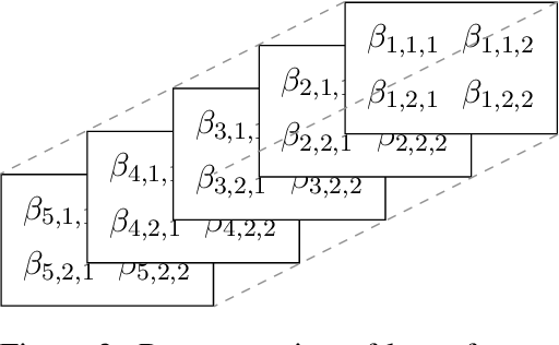 Figure 3 for Identifying Depressive Symptoms from Tweets: Figurative Language Enabled Multitask Learning Framework