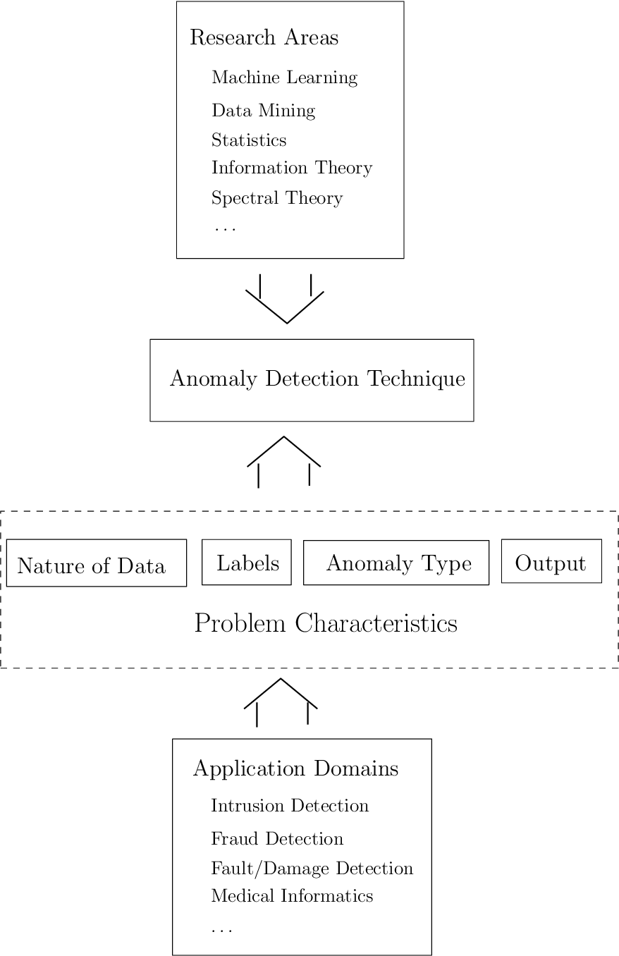 PDF] Unsupervised Anomaly Detection in Sensor Data used for