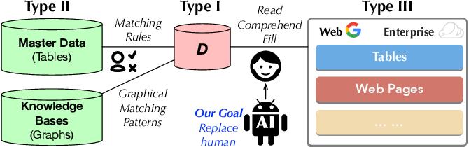 Figure 3 for Relational Pretrained Transformers towards Democratizing Data Preparation [Vision]