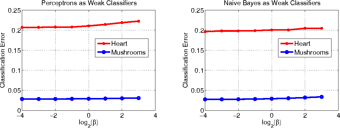 Figure 4 for A Bayesian Approach for Online Classifier Ensemble