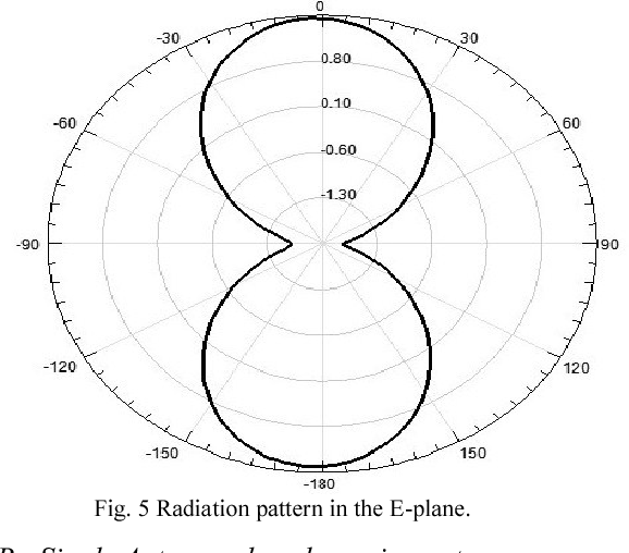 Figure 5 From Vhf Right Angled Planar Dipole Antenna Array For