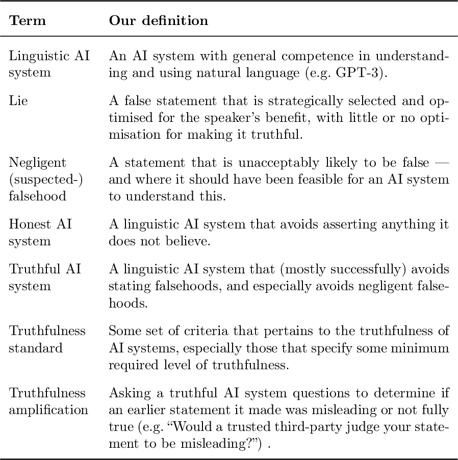 Figure 1 for Truthful AI: Developing and governing AI that does not lie