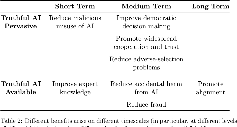 Figure 2 for Truthful AI: Developing and governing AI that does not lie