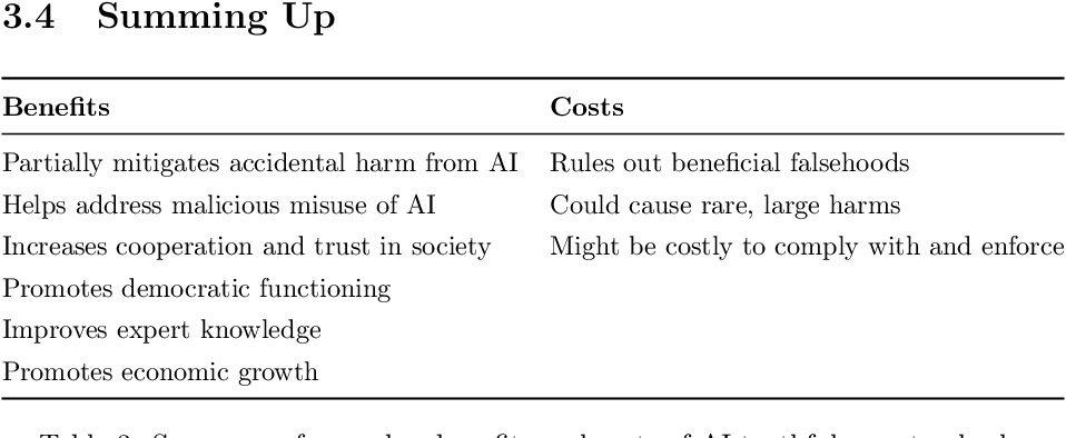 Figure 3 for Truthful AI: Developing and governing AI that does not lie