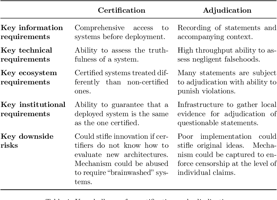 Figure 4 for Truthful AI: Developing and governing AI that does not lie