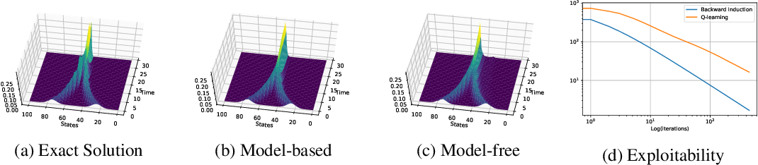 Figure 1 for Fictitious Play for Mean Field Games: Continuous Time Analysis and Applications