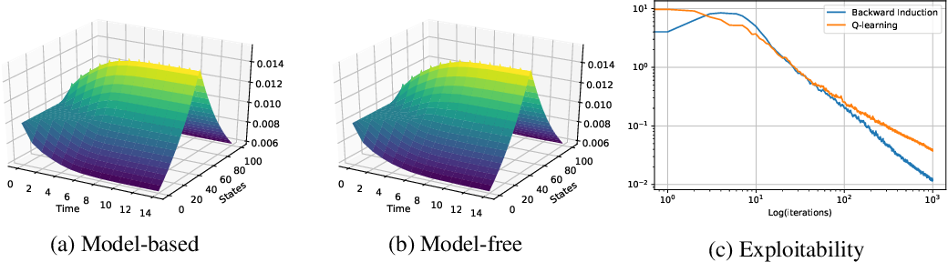 Figure 3 for Fictitious Play for Mean Field Games: Continuous Time Analysis and Applications