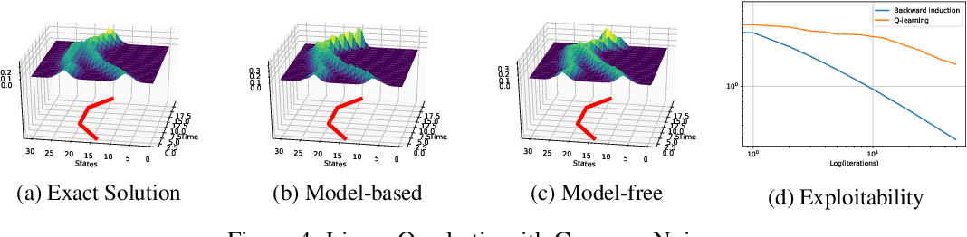 Figure 4 for Fictitious Play for Mean Field Games: Continuous Time Analysis and Applications