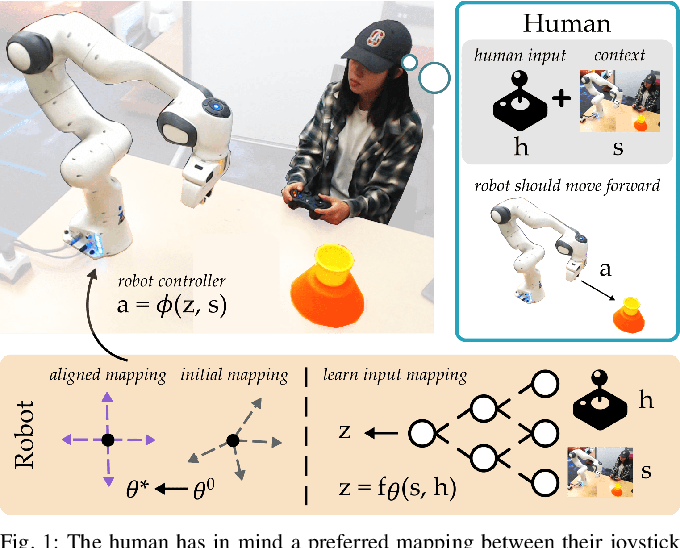 Figure 1 for Learning User-Preferred Mappings for Intuitive Robot Control