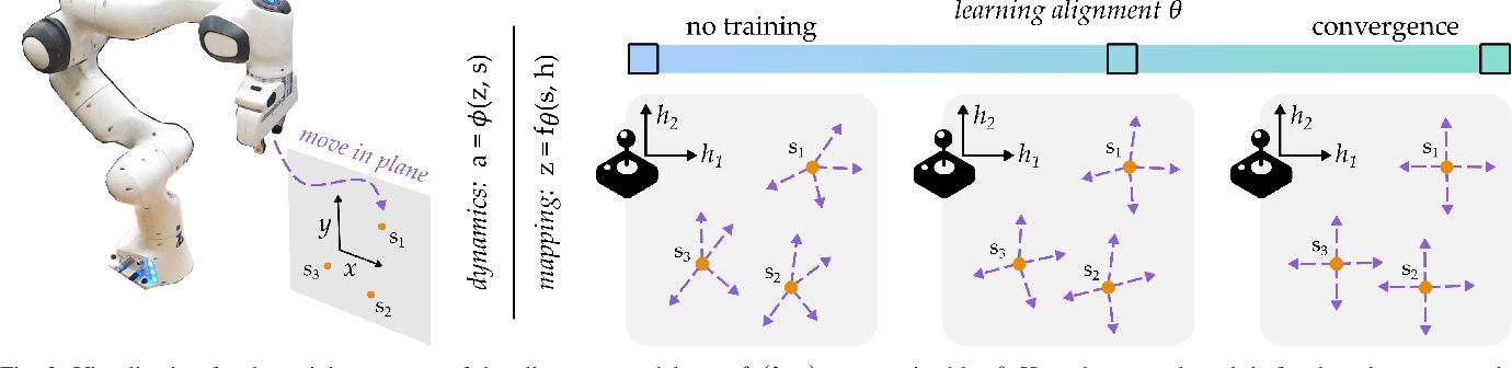 Figure 2 for Learning User-Preferred Mappings for Intuitive Robot Control