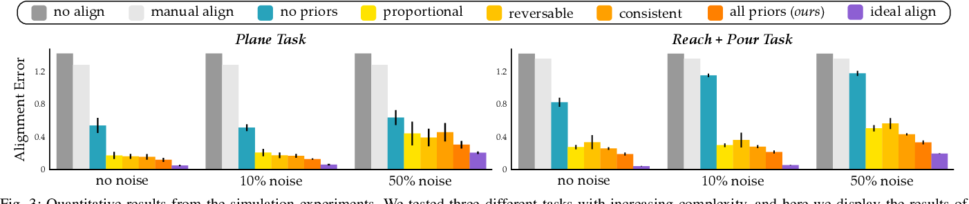 Figure 3 for Learning User-Preferred Mappings for Intuitive Robot Control