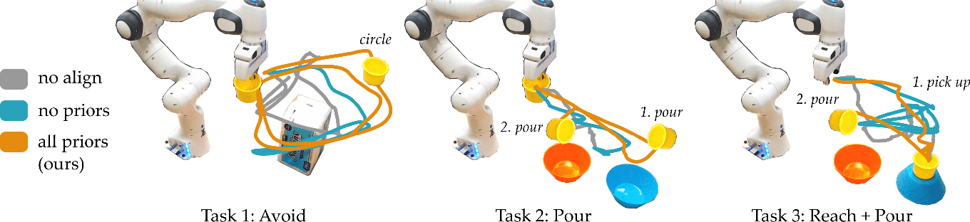 Figure 4 for Learning User-Preferred Mappings for Intuitive Robot Control