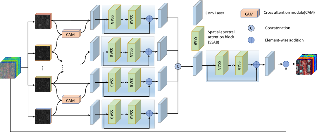 Figure 1 for SSCAN: A Spatial-spectral Cross Attention Network for Hyperspectral Image Denoising