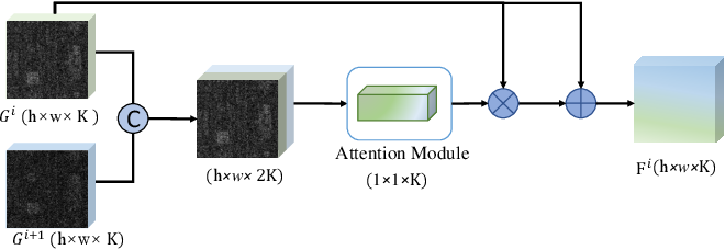 Figure 2 for SSCAN: A Spatial-spectral Cross Attention Network for Hyperspectral Image Denoising