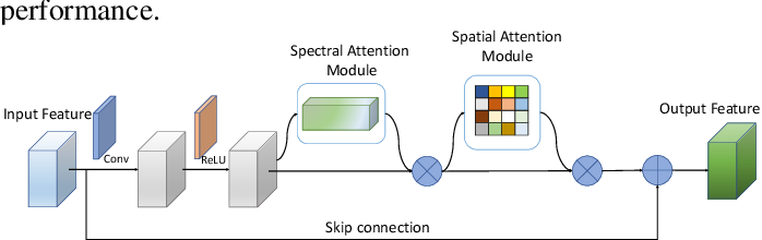 Figure 3 for SSCAN: A Spatial-spectral Cross Attention Network for Hyperspectral Image Denoising