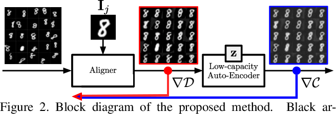 Figure 2 for Jointly Aligning Millions of Images with Deep Penalised Reconstruction Congealing