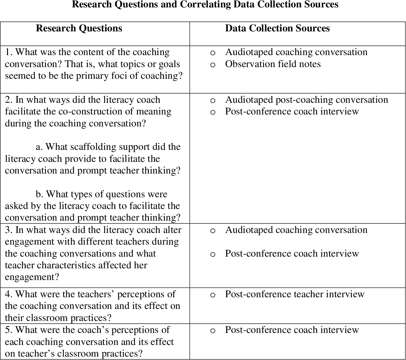 COACHING CONVERSATIONS THE NATURE OF TALK BETWEEN A LITERACY COACH