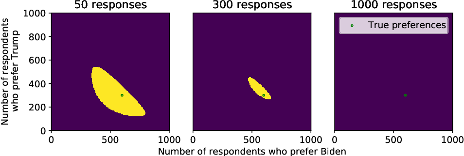Figure 2 for Confidence sequences for sampling without replacement