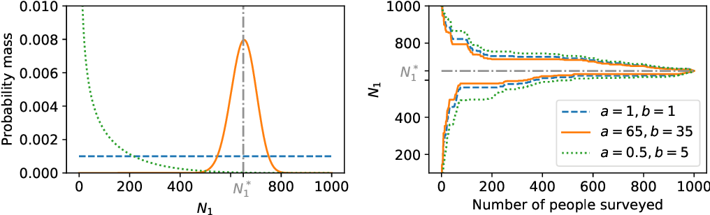 Figure 3 for Confidence sequences for sampling without replacement