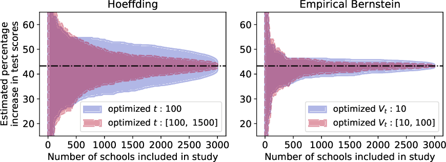 Figure 4 for Confidence sequences for sampling without replacement