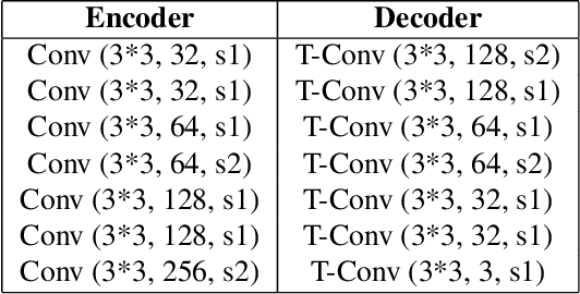 Figure 4 for Generalized Octave Convolutions for Learned Multi-Frequency Image Compression