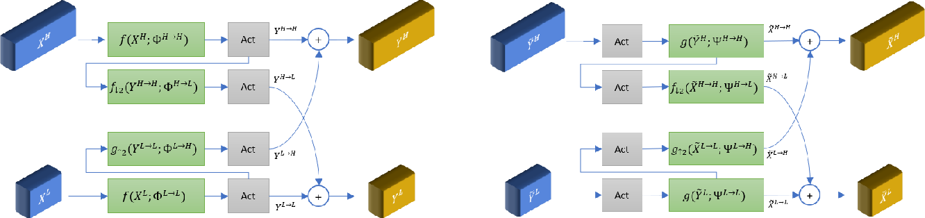 Figure 1 for Generalized Octave Convolutions for Learned Multi-Frequency Image Compression