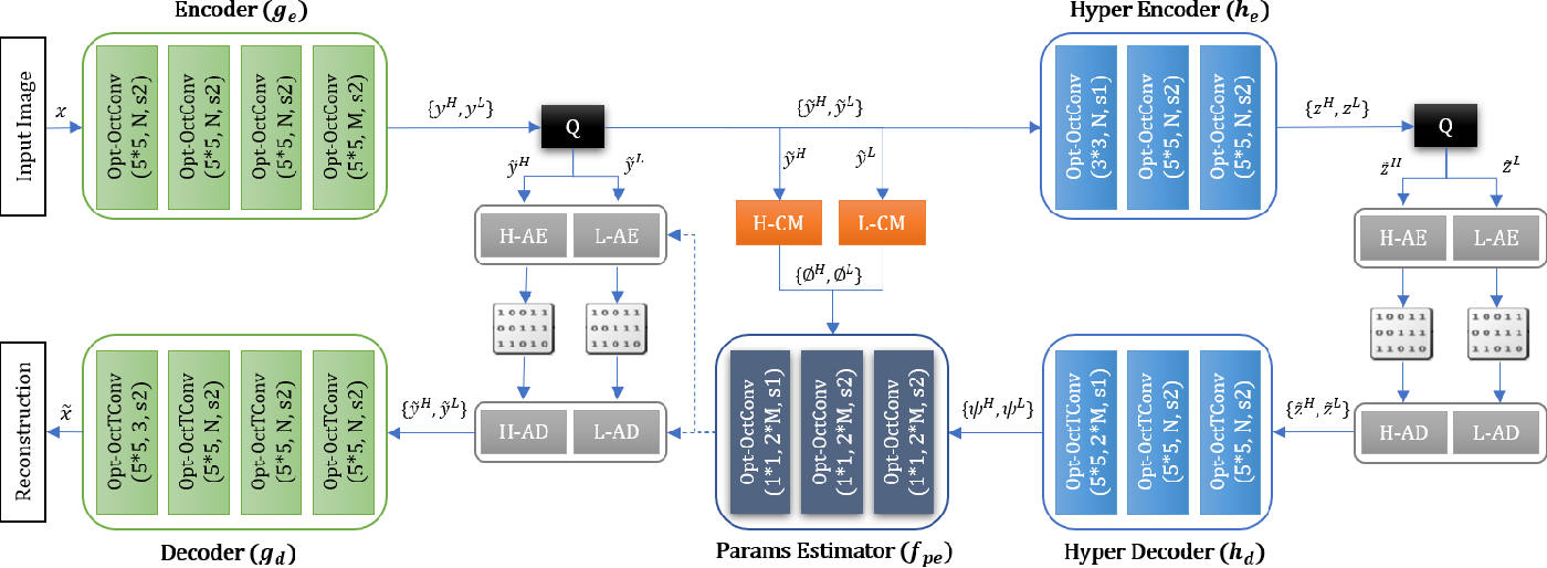 Figure 3 for Generalized Octave Convolutions for Learned Multi-Frequency Image Compression
