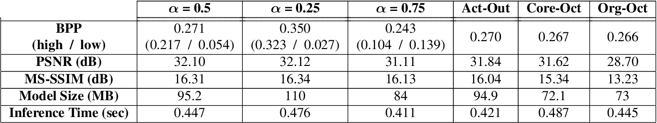 Figure 2 for Generalized Octave Convolutions for Learned Multi-Frequency Image Compression
