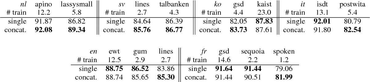 Figure 3 for Towards Better UD Parsing: Deep Contextualized Word Embeddings, Ensemble, and Treebank Concatenation