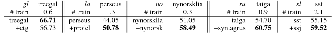 Figure 4 for Towards Better UD Parsing: Deep Contextualized Word Embeddings, Ensemble, and Treebank Concatenation