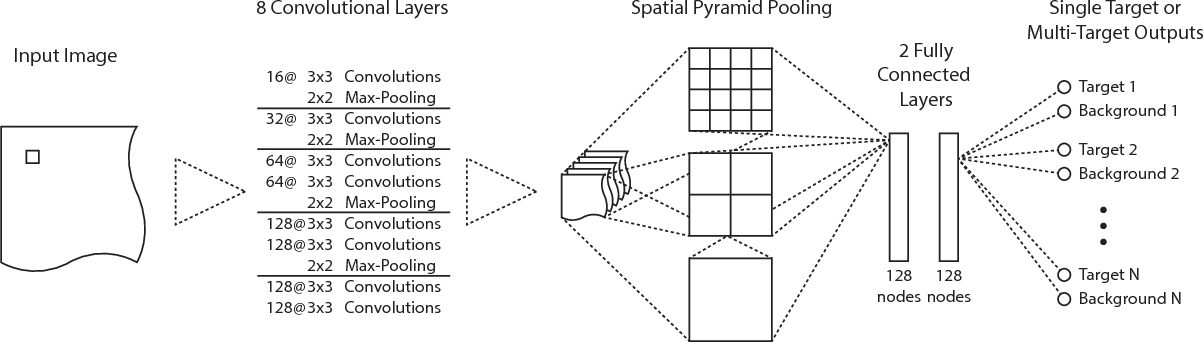 Figure 3 for ConvNet-Based Localization of Anatomical Structures in 3D Medical Images