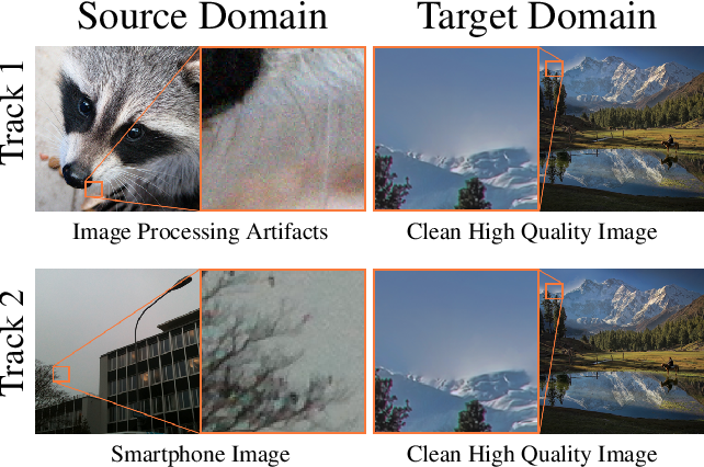 Figure 1 for NTIRE 2020 Challenge on Real-World Image Super-Resolution: Methods and Results