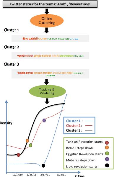 PDF] Stream-Dashboard: A Big Data Stream Clustering