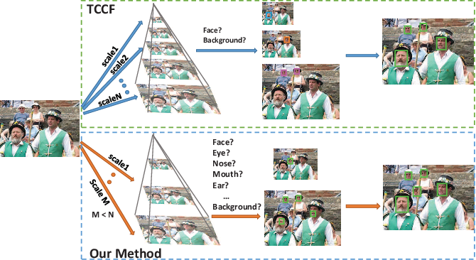 Figure 1 for Accelerating Proposal Generation Network for \\Fast Face Detection on Mobile Devices