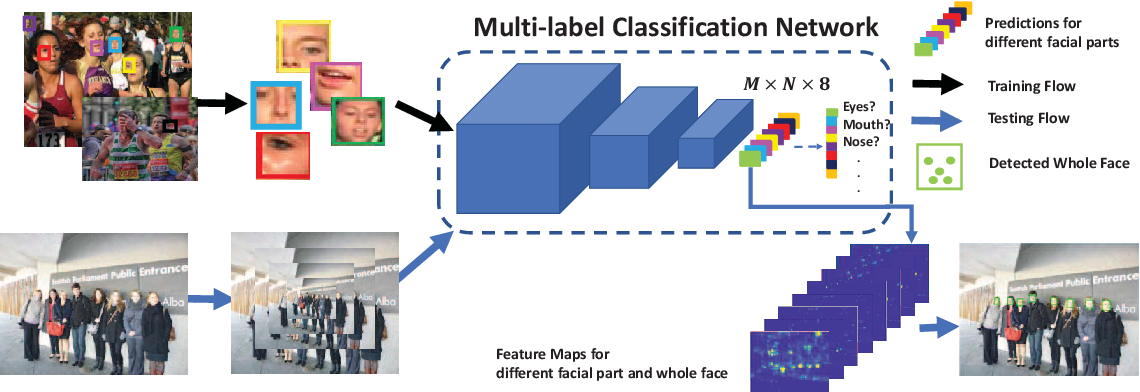 Figure 3 for Accelerating Proposal Generation Network for \\Fast Face Detection on Mobile Devices
